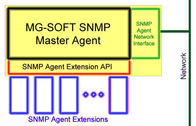 MG-SOFT SNMP Master Agent architecture